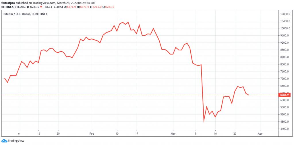 Bitcoin Performance Coronairus