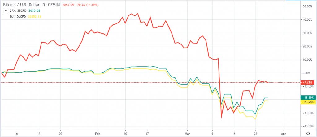 Bitcoin vs Stocks Coronavirus