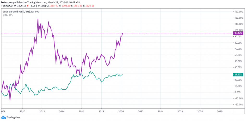 Gold vs Dollar Quantitative Easing