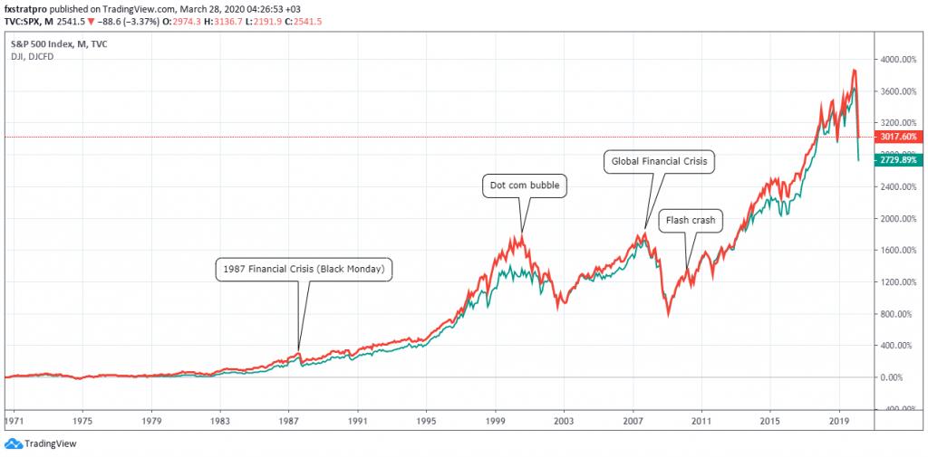 Major Financial Crisis