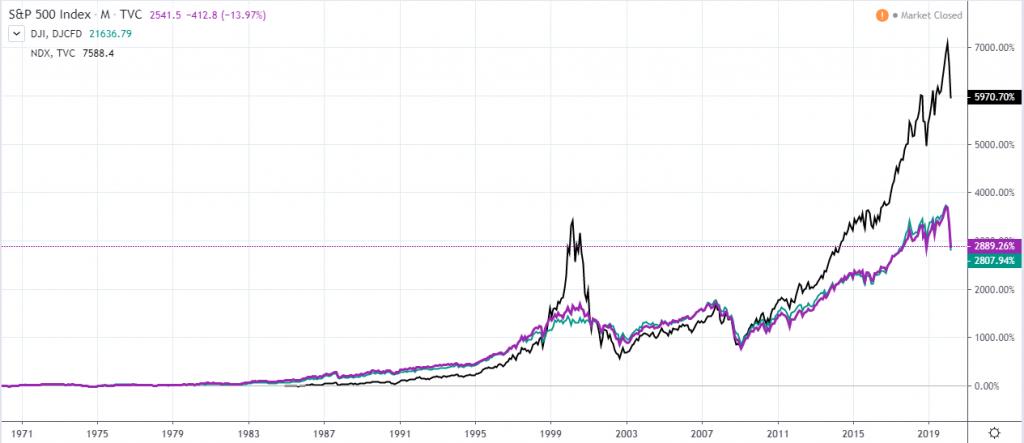 S&P, Dow, Nasdaq